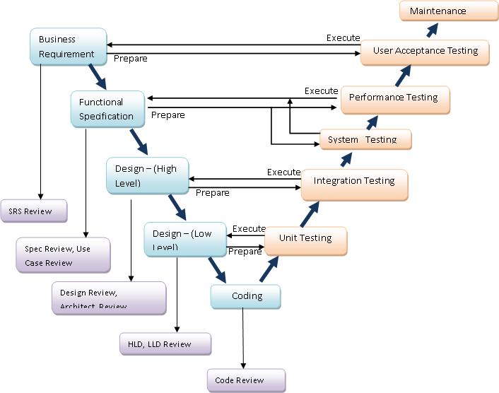 Software development life cycle models code workshop for System development life cycle waterfall model